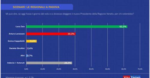 Il sondaggio: Zaia 62,2%, Lorenzoni 30,3%, Cappelletti 6,4%