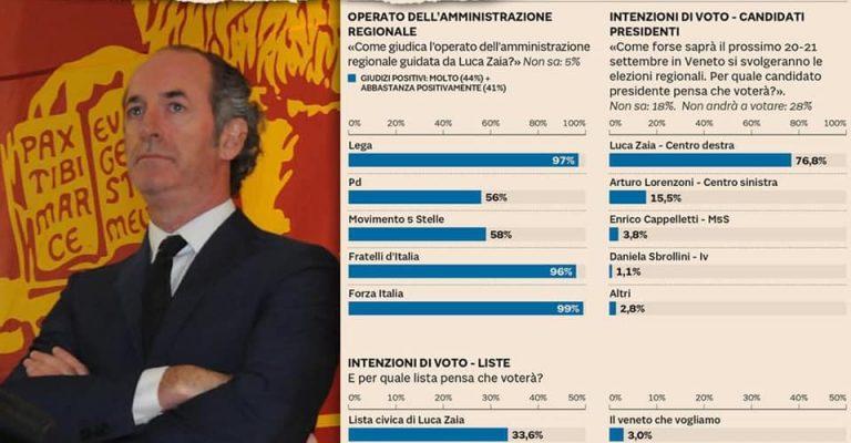 """Elezioni, Zaia al 76,8% e Lorenzoni al 15,5: voto di """"apparenza"""" in Veneto"""