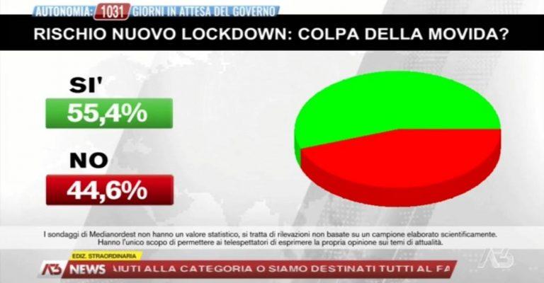 Nuovo lockdown colpa della Movida? Per il 55% sì