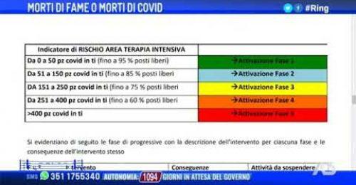 La previsione: 151 terapie intensive in Veneto a Novembre