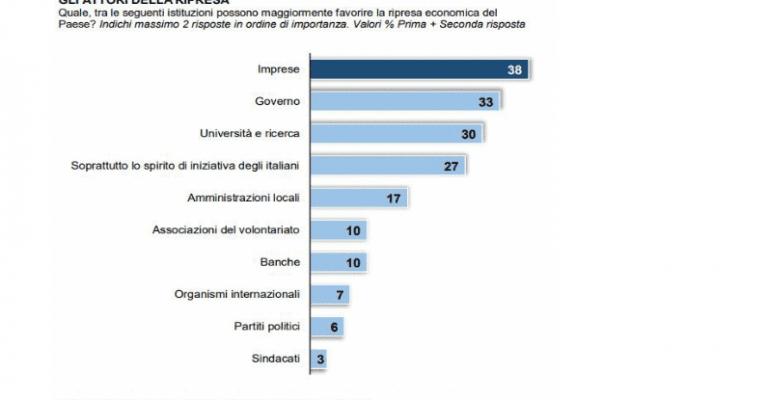 La ripresa? Per il 38% degli italiani merito delle imprese. Banche e partiti bocciati