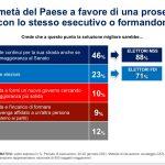 Swg: il 56% vuole ancora Conte, ma il 32% non ne può più