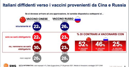 Vaccino cinese? Swg, solo il 22% degli italiani si fida