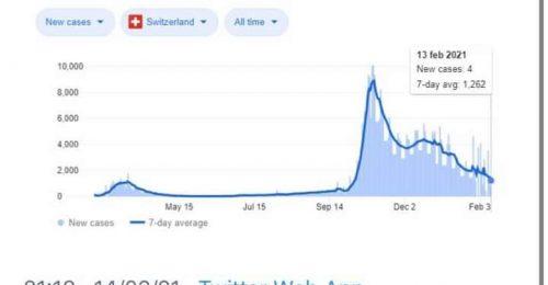 Sci fermo? Ma quale aumento dei contagi, guardate la Svizzera!