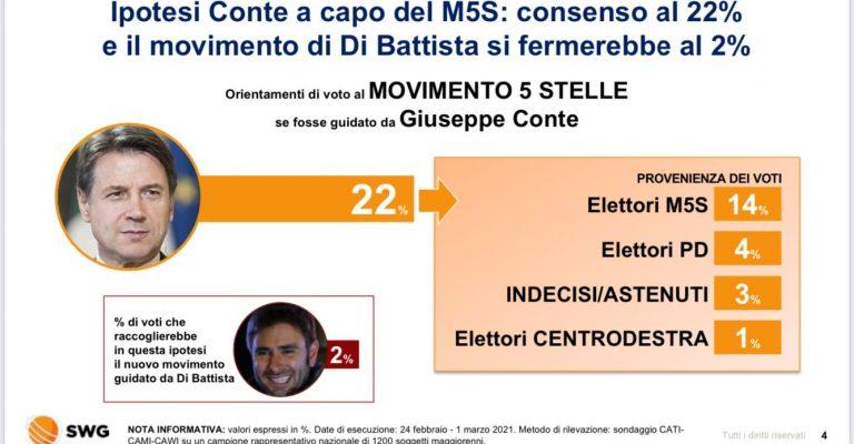 """M5S: con Conte """"vola"""" a +6%, il Dibba da solo vale 5%"""